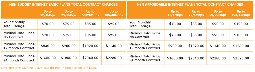 Price_of_total_contract_charges NBN Plans