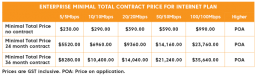 Total contract cost for enterprise